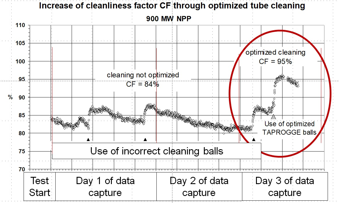 Increase of CF with optimized tube cleaning